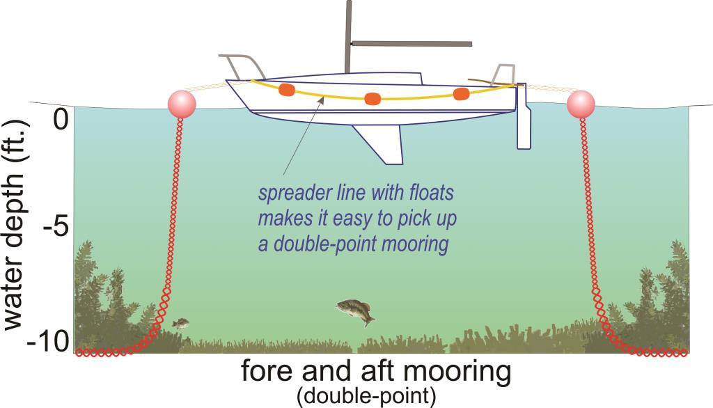 Mooring Double Point
