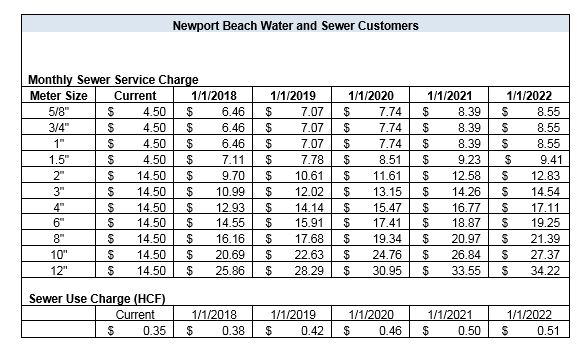 Updated Proposed Sewer Rates Table - Corrected