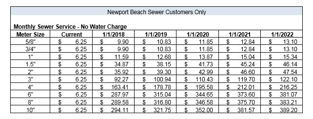 Newport Beach Sewer Customers Only - Proposed Sewer Rates