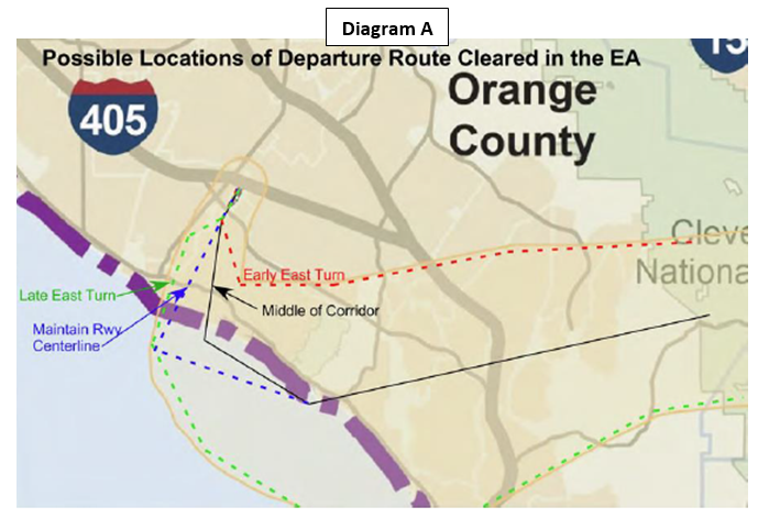 Diagram A - Possible Locations of Departure Route Cleared in the EA: Late East Turn, Maintain RWY Centerline, Middle of Corridor, Early East Turn