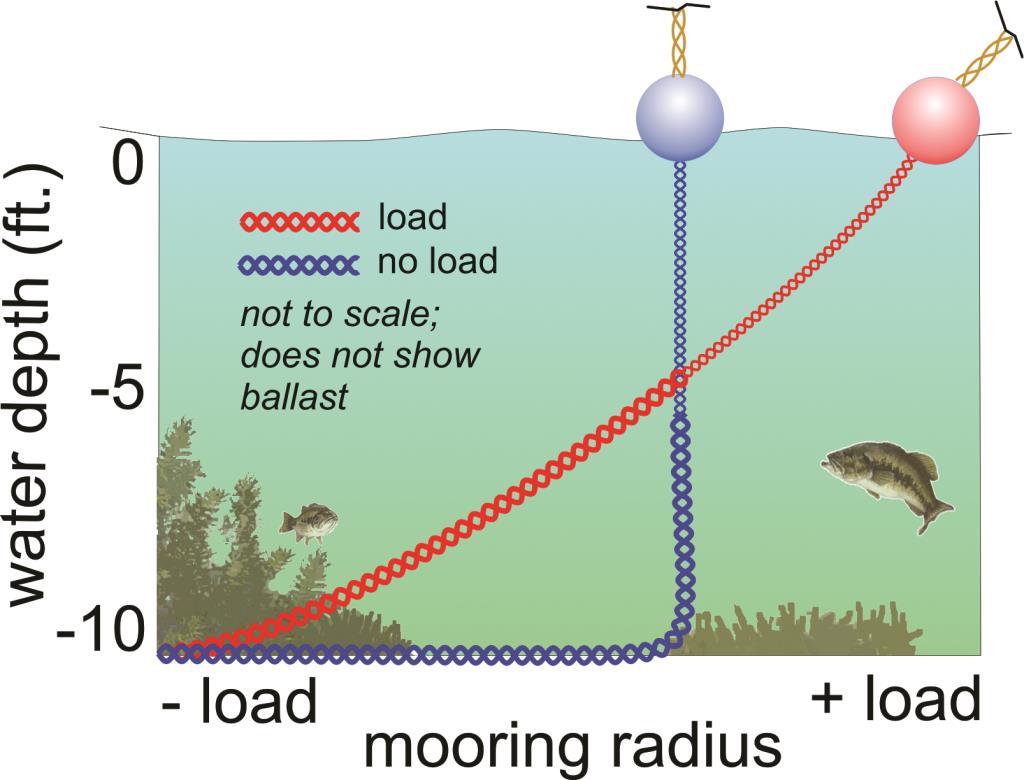 Mooring Radius