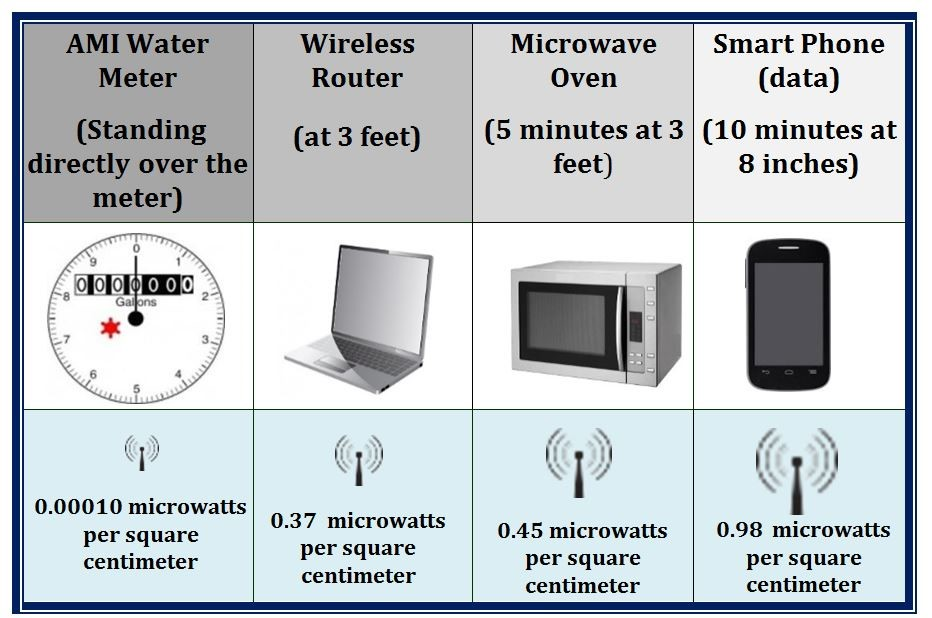 4. Radio Frequency Comparison Chart