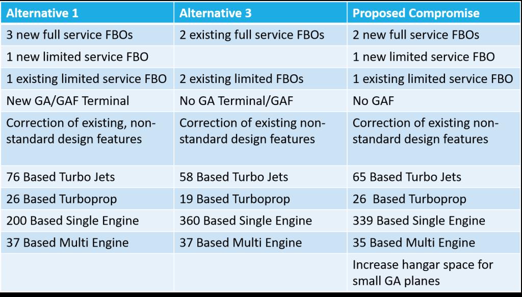 Proposed GAIP Alternative