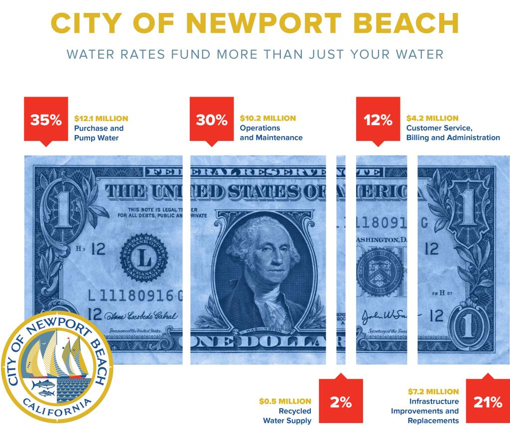 Newport-Beach_Dollar-Graphic_v082819